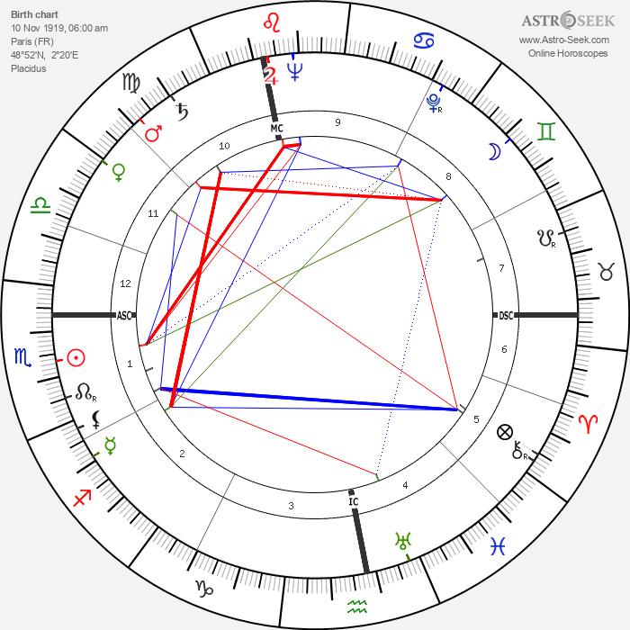 François Périer - Astrology Natal Birth Chart