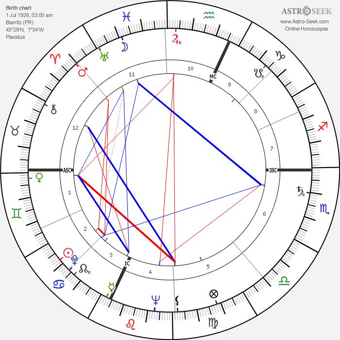 Francois Regis Bastide - Astrology Natal Birth Chart