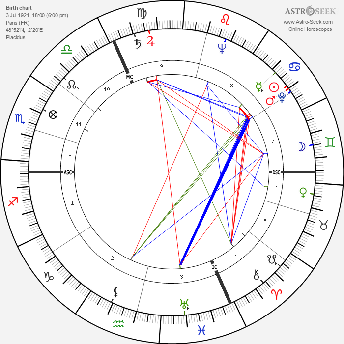 François Reichenbach - Astrology Natal Birth Chart