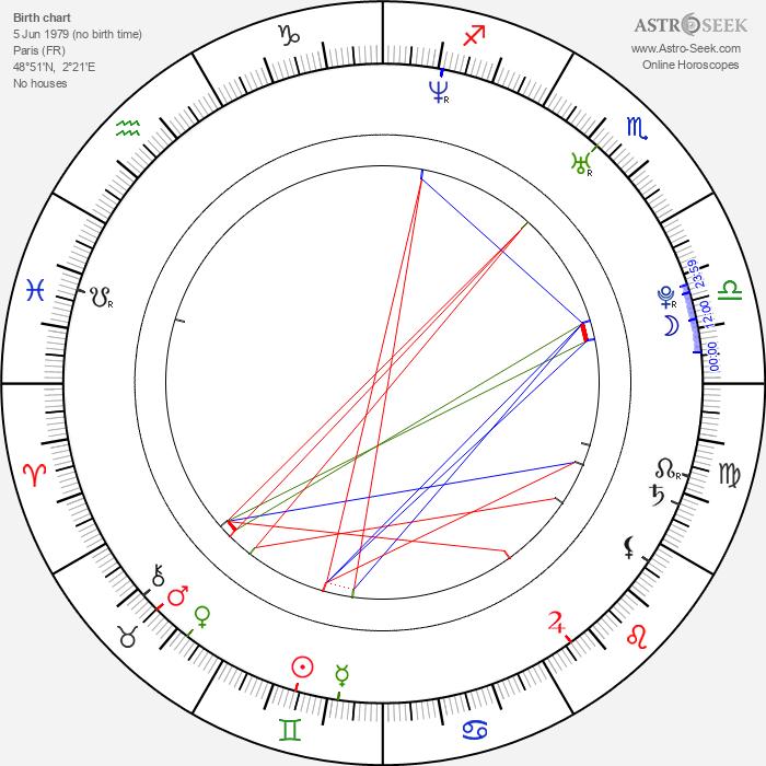 François Sagat - Astrology Natal Birth Chart