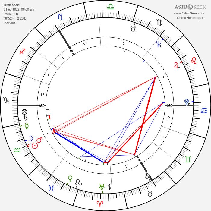 François Truffaut - Astrology Natal Birth Chart