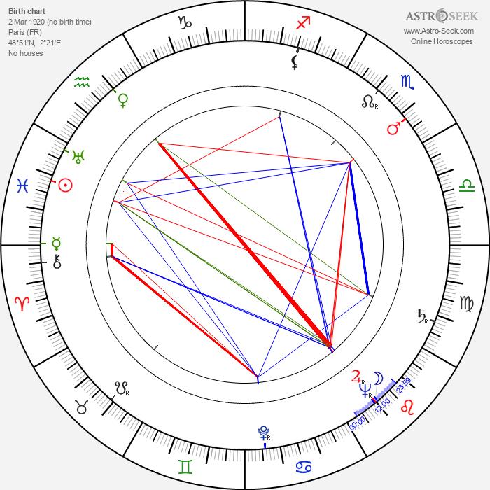 François Villiers - Astrology Natal Birth Chart