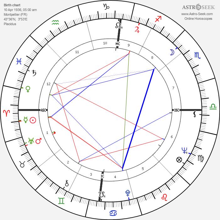 François Vincent - Astrology Natal Birth Chart