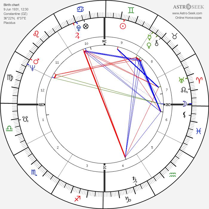 Françoise Arnoul - Astrology Natal Birth Chart