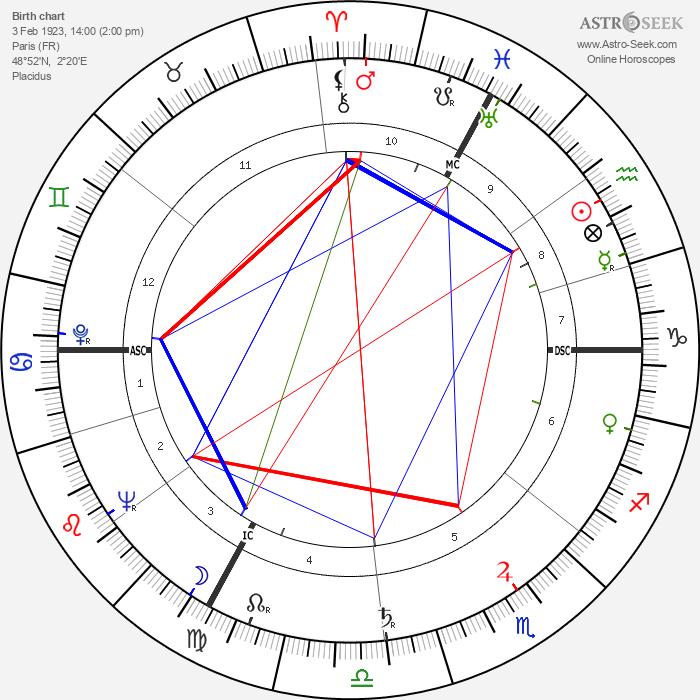 Françoise Christophe - Astrology Natal Birth Chart