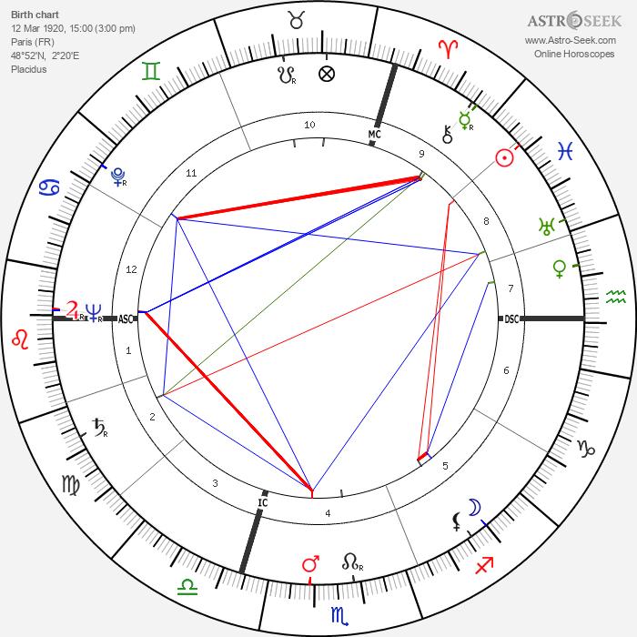 Françoise d'Eaubonne - Astrology Natal Birth Chart