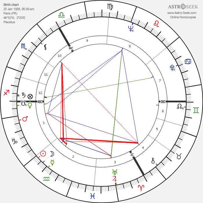 Françoise Dorin - Astrology Natal Birth Chart