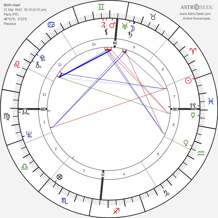 Françoise Dorléac - Astrology Natal Birth Chart