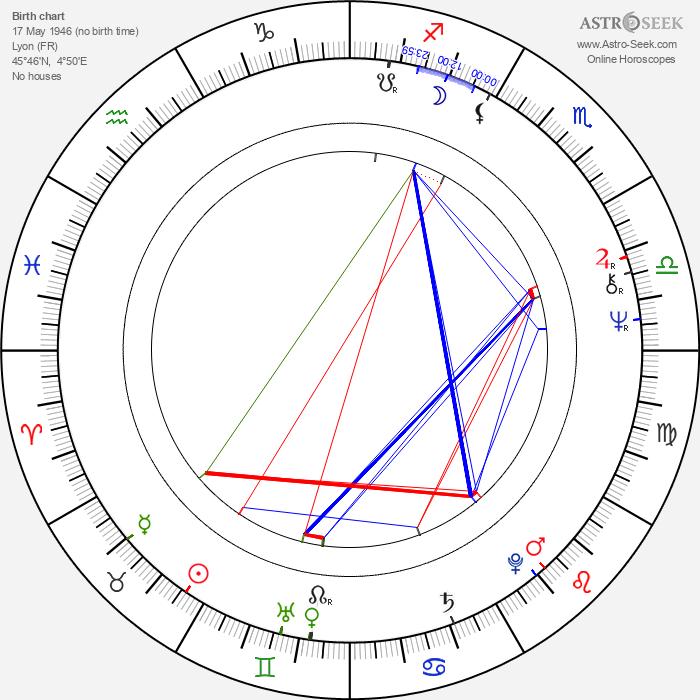 Françoise Grossetête - Astrology Natal Birth Chart