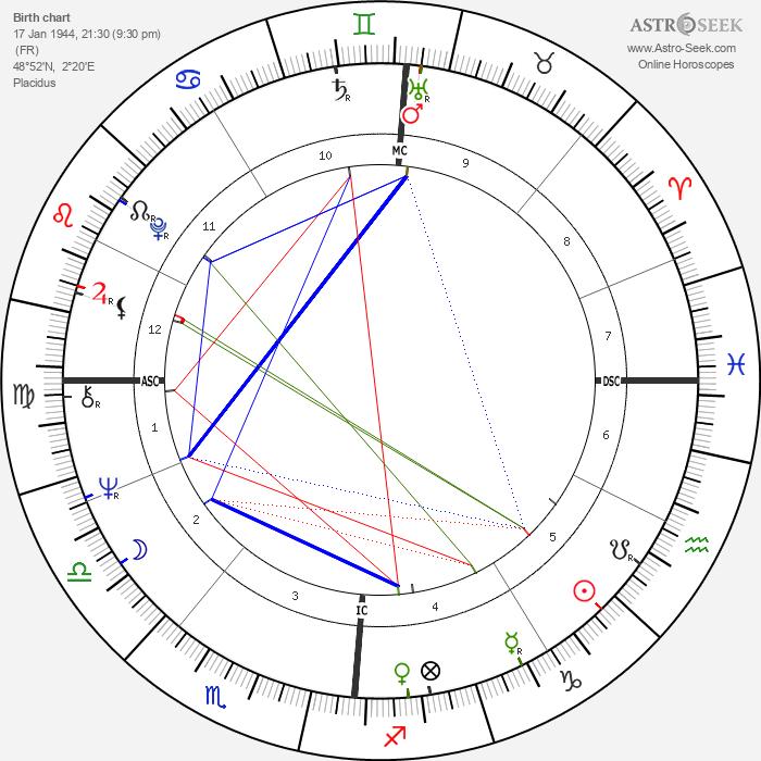 Françoise Hardy - Astrology Natal Birth Chart