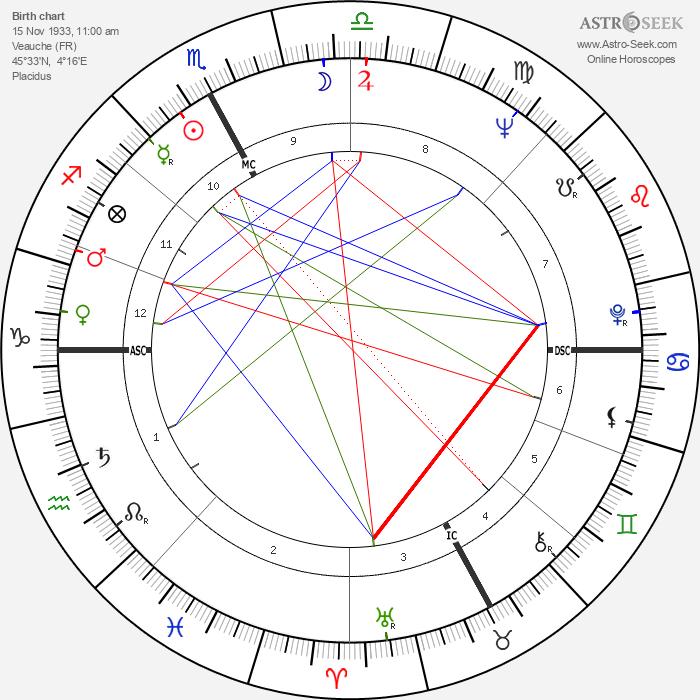 Françoise Héritier - Astrology Natal Birth Chart