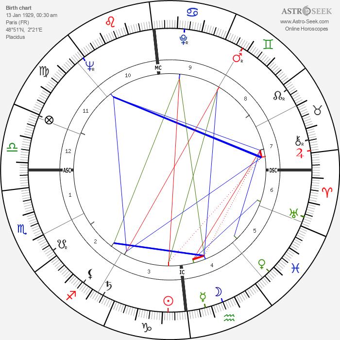 Françoise Prévost - Astrology Natal Birth Chart