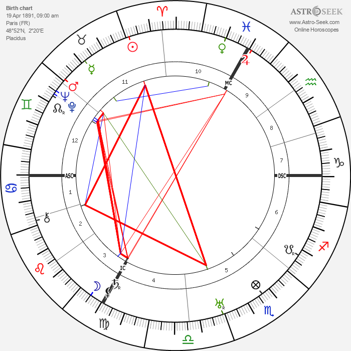 Françoise Rosay - Astrology Natal Birth Chart