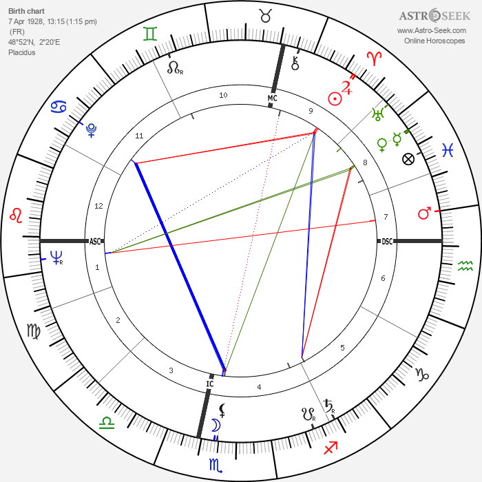 Françoise Seigner - Astrology Natal Birth Chart