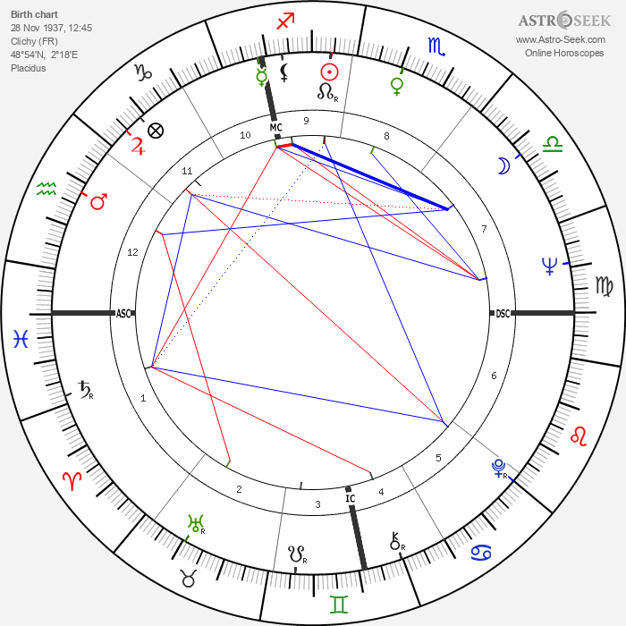 Françoise Vatel - Astrology Natal Birth Chart