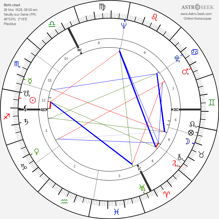 Françoise Verny - Astrology Natal Birth Chart