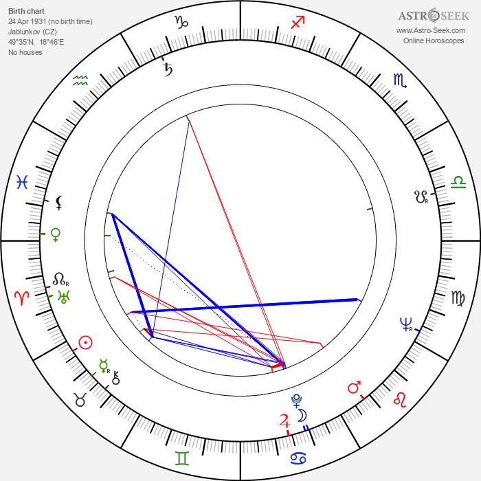 Franek Chmiel - Astrology Natal Birth Chart
