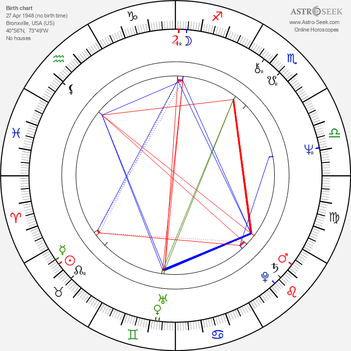 Frank Abagnale - Astrology Natal Birth Chart