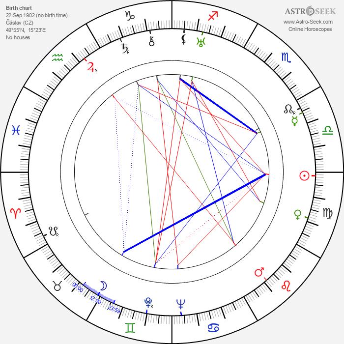 Frank Argus - Astrology Natal Birth Chart
