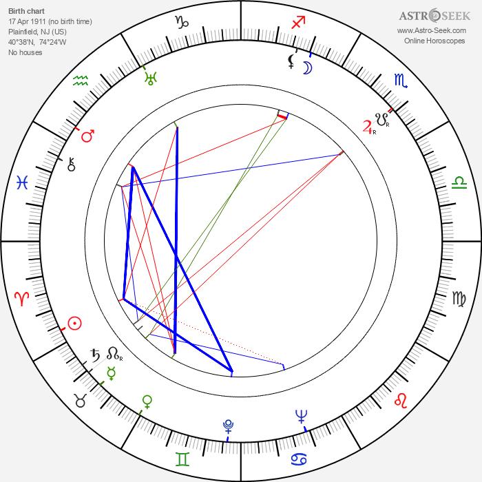 Frank B. Gilbreth Jr. - Astrology Natal Birth Chart
