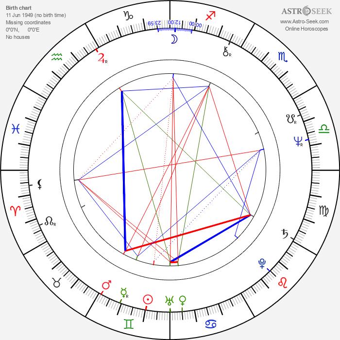 Frank Beard - Astrology Natal Birth Chart