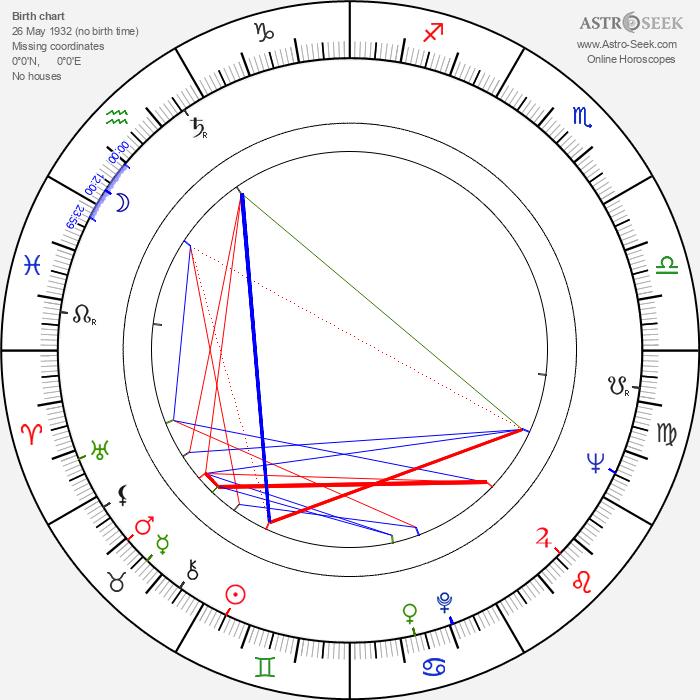 Frank Beyer - Astrology Natal Birth Chart