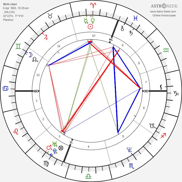 Frank Black - Astrology Natal Birth Chart