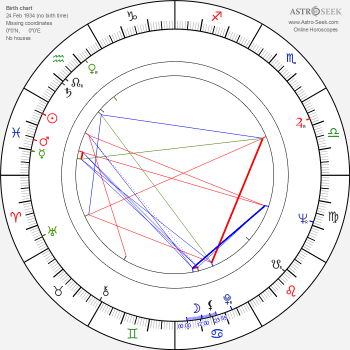 Frank Braña - Astrology Natal Birth Chart