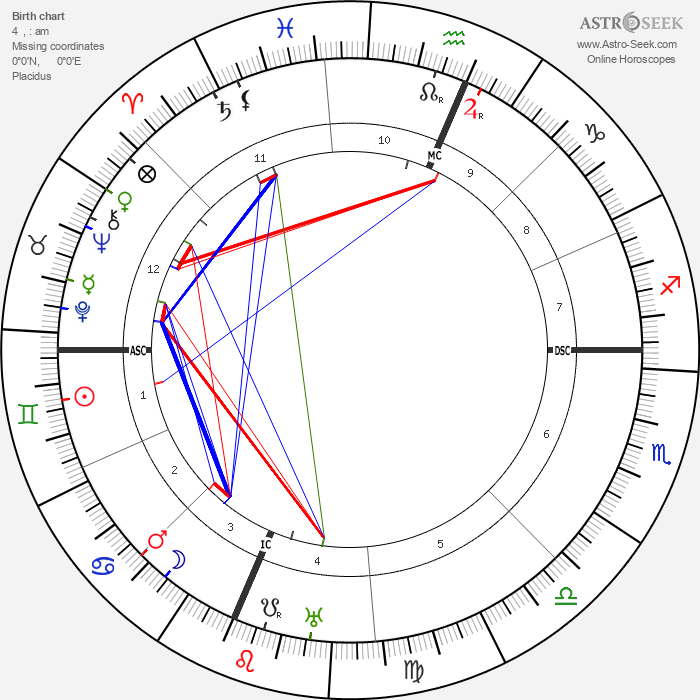 Frank Buchman - Astrology Natal Birth Chart