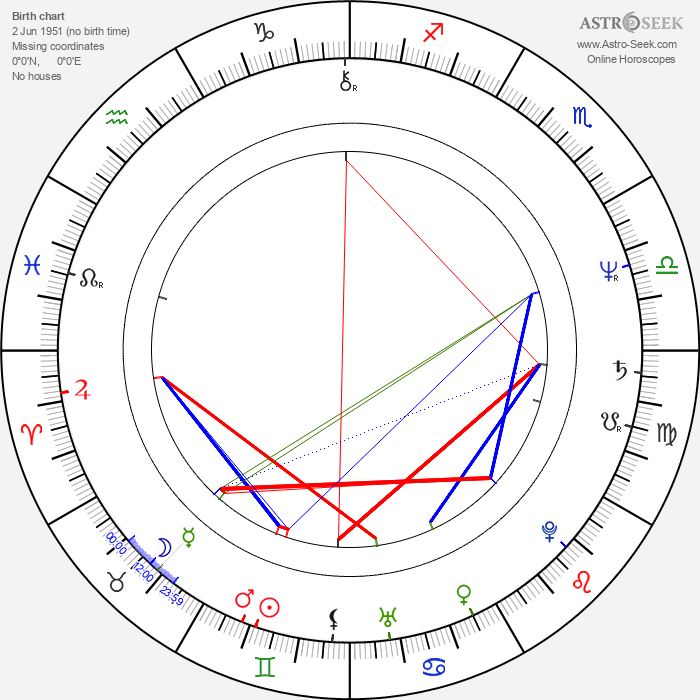 Frank C. Turner - Astrology Natal Birth Chart