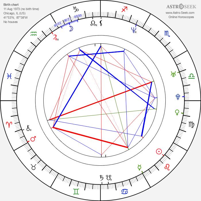 Frank Caeti - Astrology Natal Birth Chart