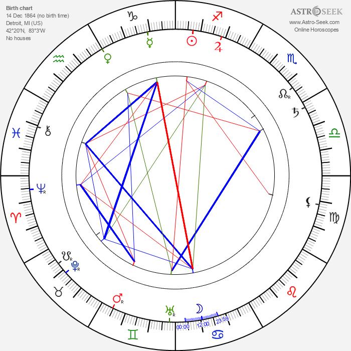Frank Campeau - Astrology Natal Birth Chart