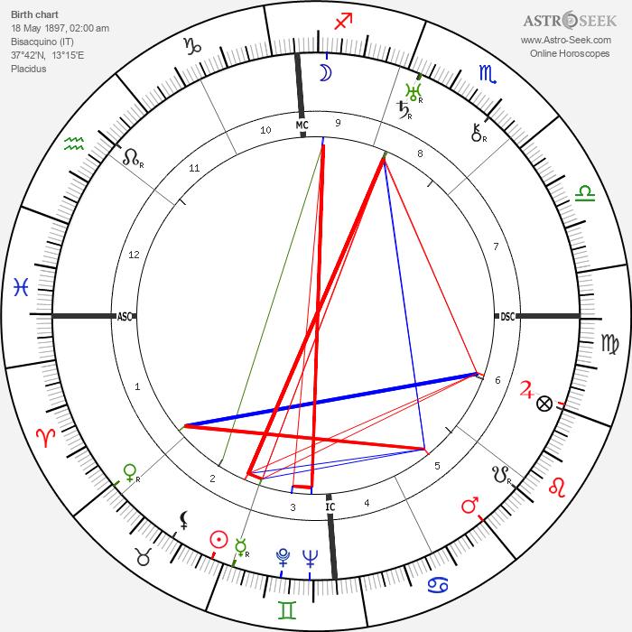 Frank Capra - Astrology Natal Birth Chart