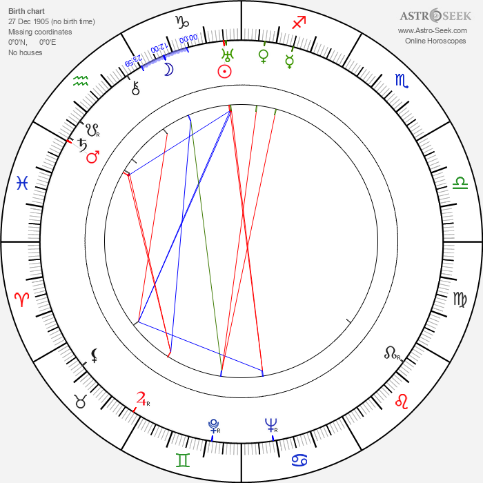 Frank Cavett - Astrology Natal Birth Chart