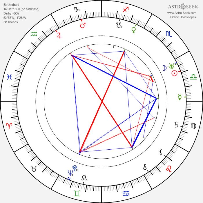 Frank Conroy - Astrology Natal Birth Chart