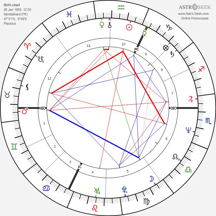 Frank Darabont - Astrology Natal Birth Chart