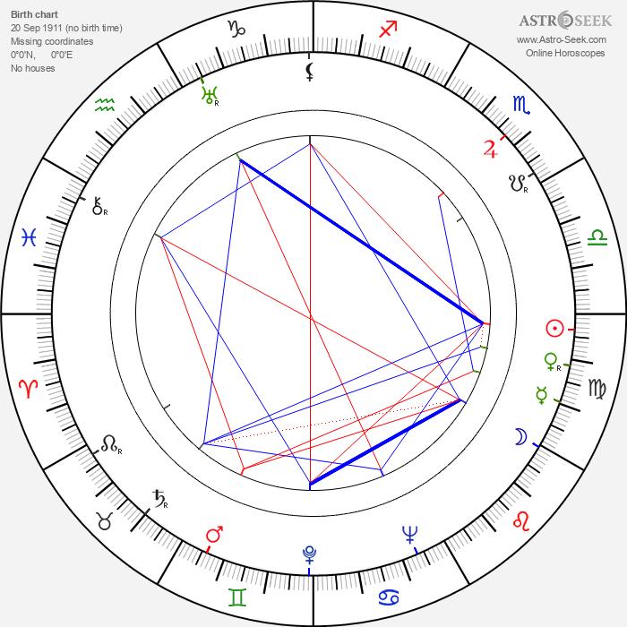 Frank De Vol - Astrology Natal Birth Chart