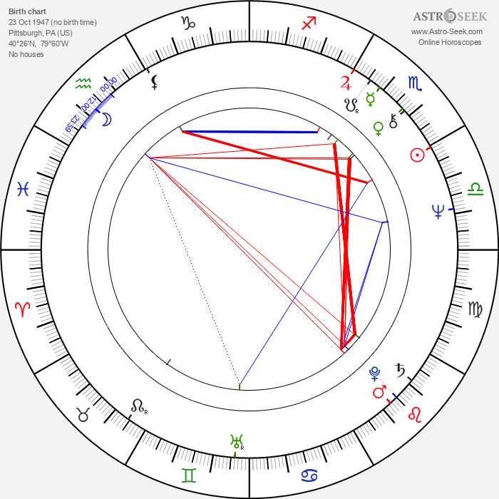 Frank DiLeo - Astrology Natal Birth Chart