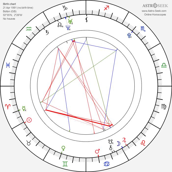 Frank Dillane - Astrology Natal Birth Chart