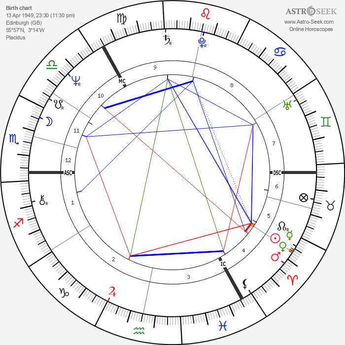 Frank Doran - Astrology Natal Birth Chart