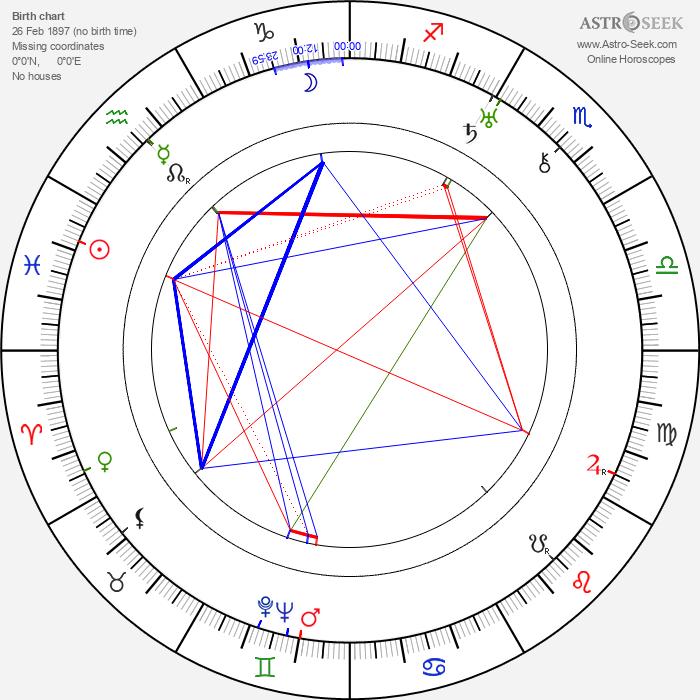 Frank Ellis - Astrology Natal Birth Chart