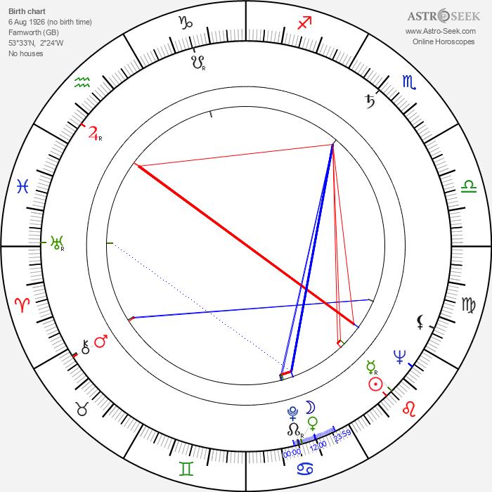Frank Finlay - Astrology Natal Birth Chart