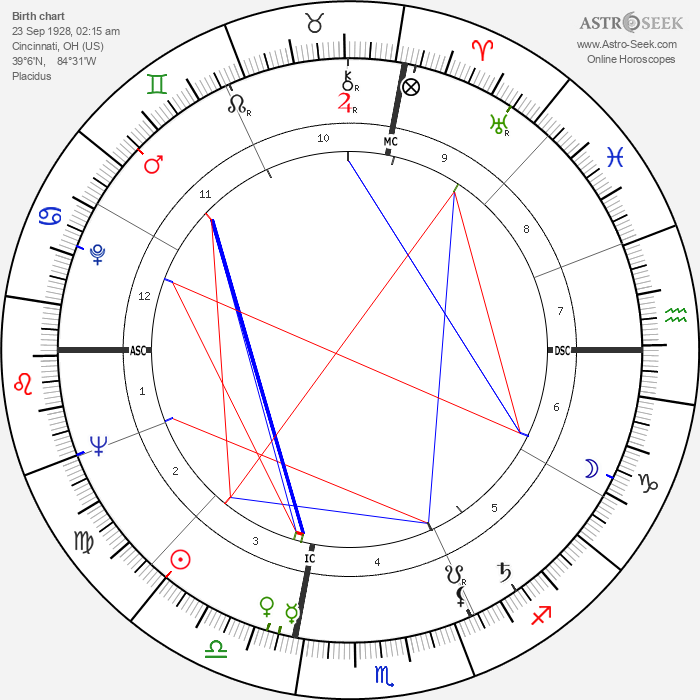 Frank Foster - Astrology Natal Birth Chart