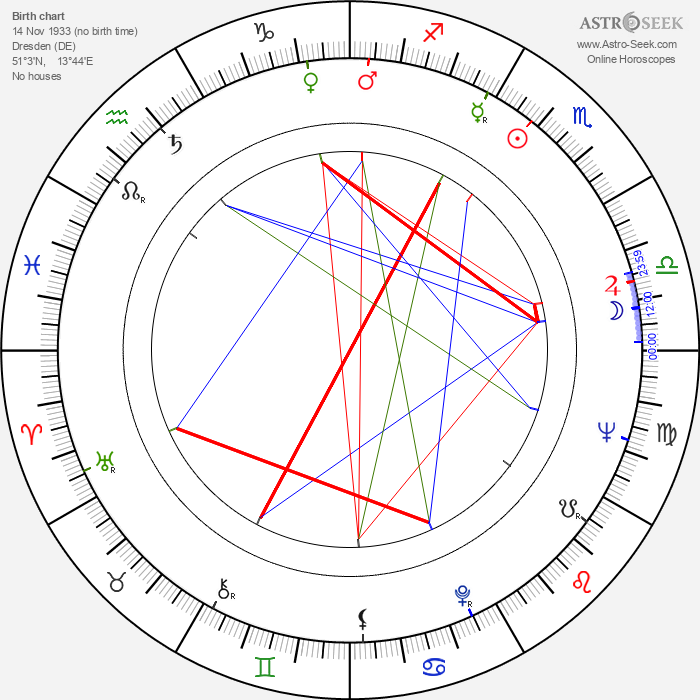 Frank G. Wobst - Astrology Natal Birth Chart