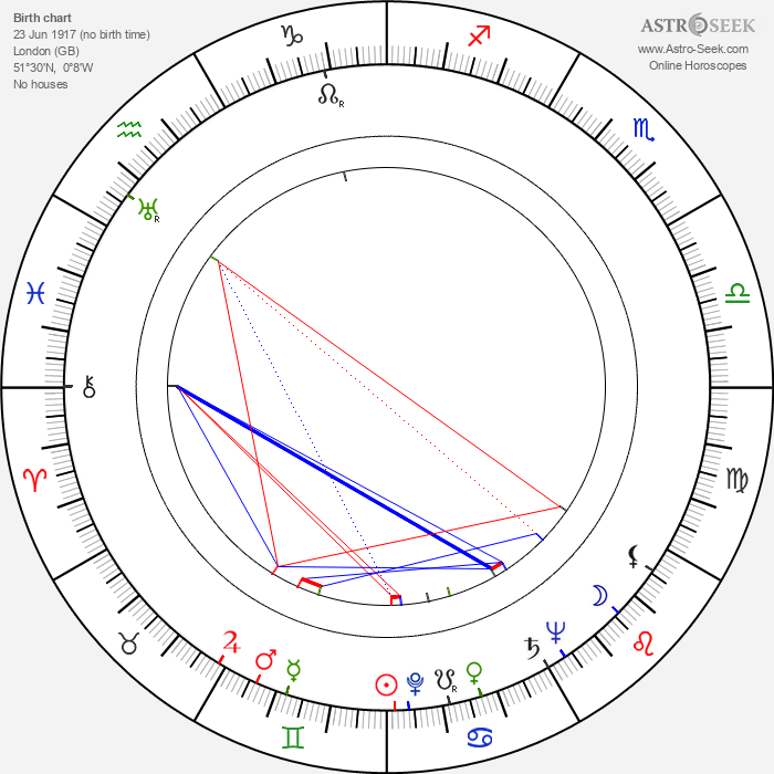 Frank Godwin - Astrology Natal Birth Chart