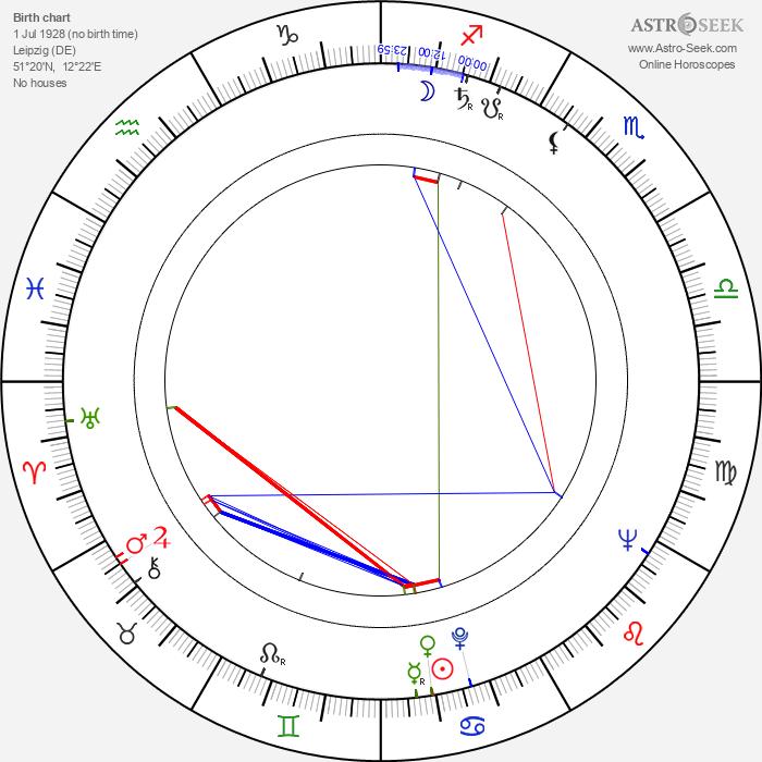 Frank Guthke - Astrology Natal Birth Chart