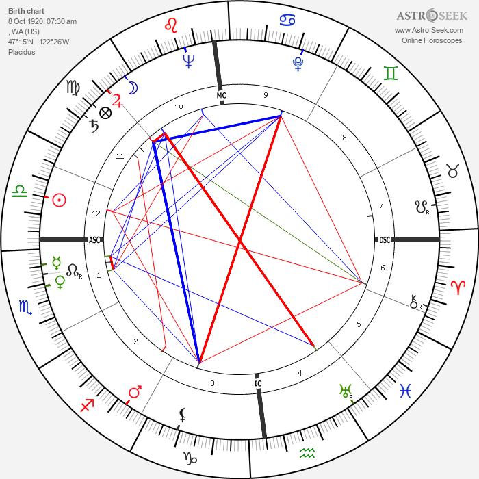 Frank Herbert - Astrology Natal Birth Chart
