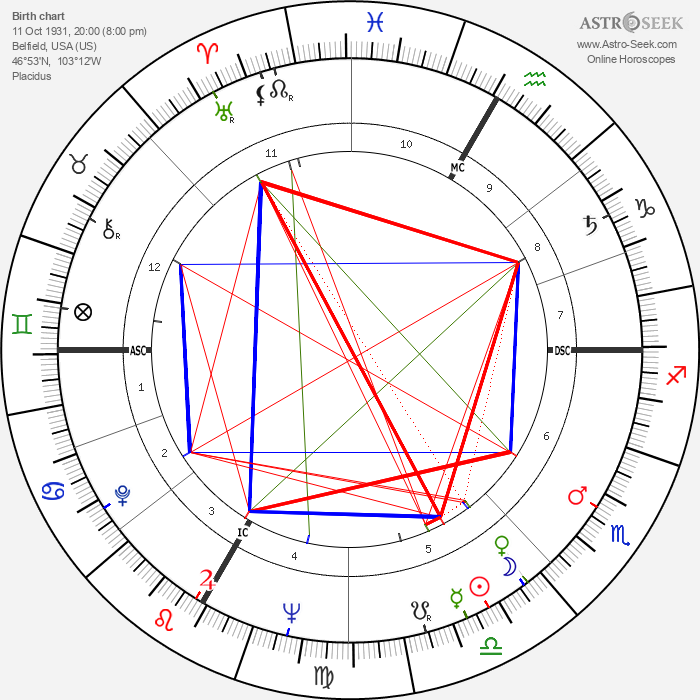 Frank Jacobowsky - Astrology Natal Birth Chart