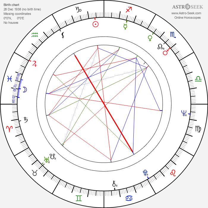 Frank Kelly - Astrology Natal Birth Chart