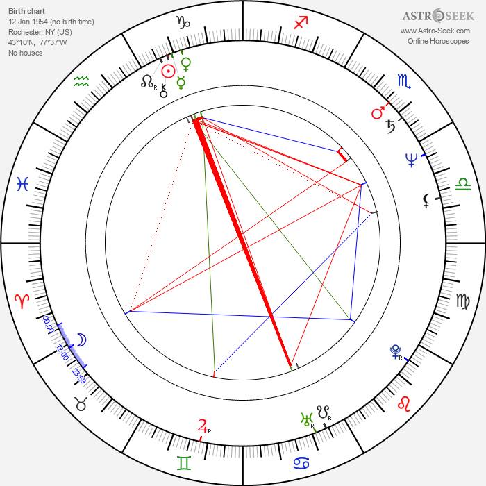Frank LaLoggia - Astrology Natal Birth Chart